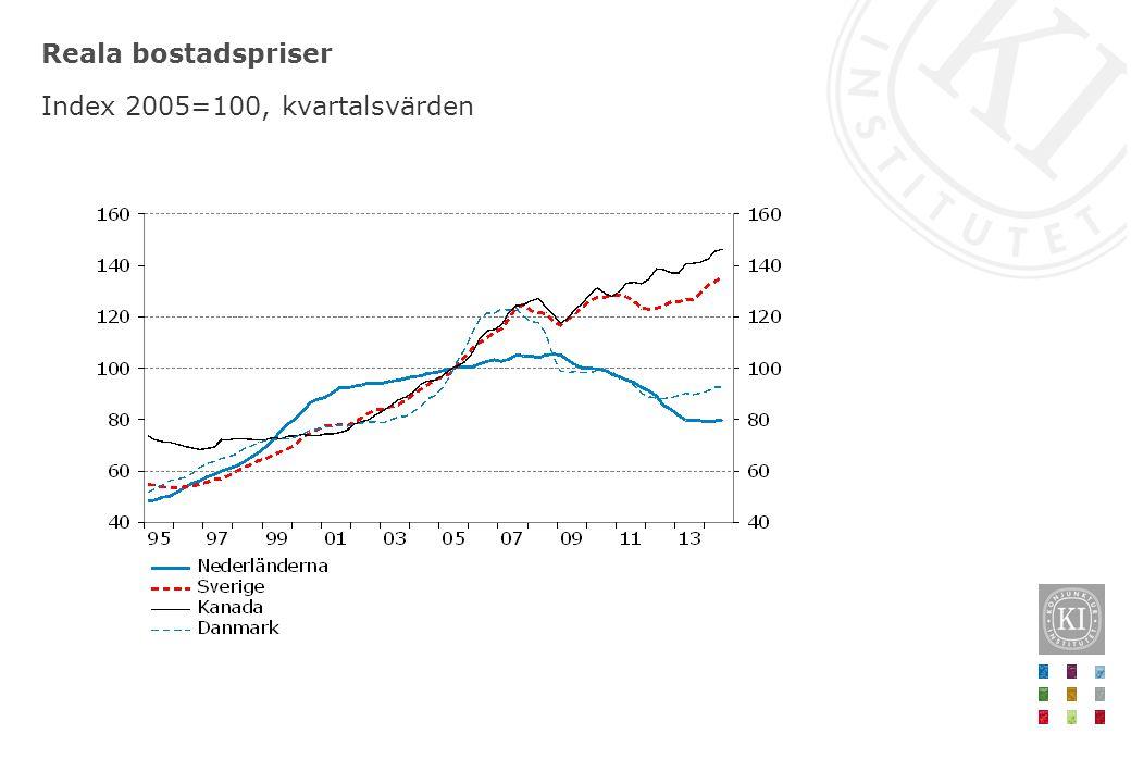 Reala bostadspriser Index 2005=100, kvartalsvärden