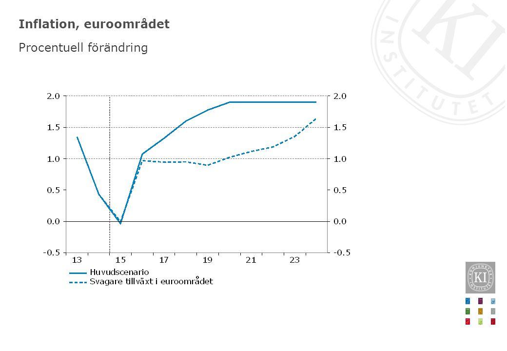 Inflation, euroområdet