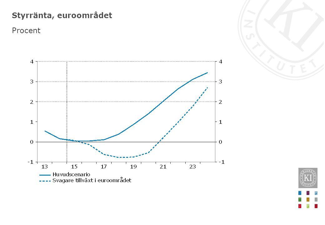 Styrränta, euroområdet