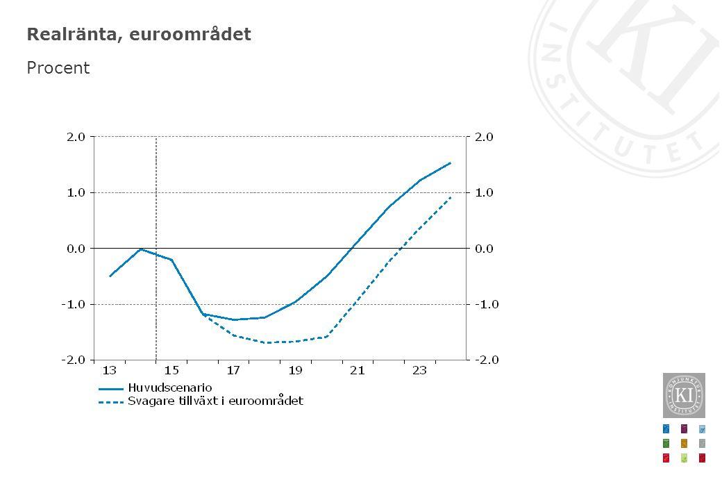 Realränta, euroområdet