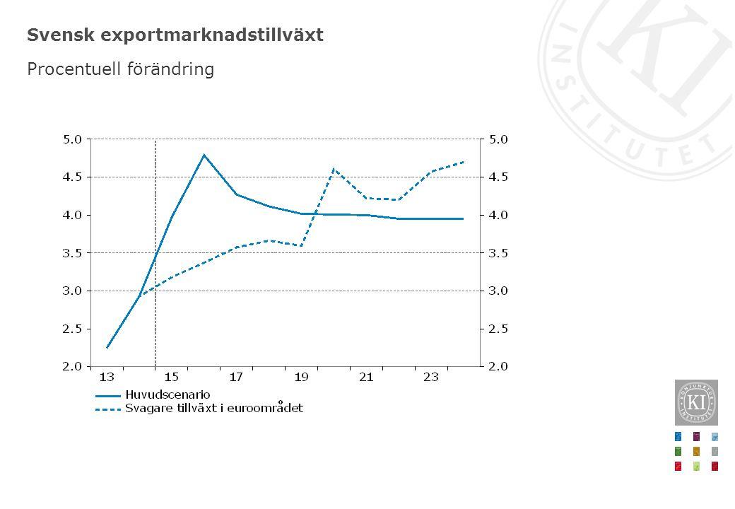Svensk exportmarknadstillväxt