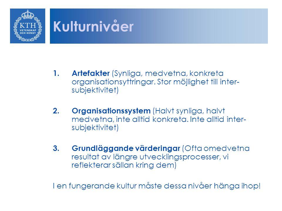 Kulturnivåer Artefakter (Synliga, medvetna, konkreta organisationsyttringar. Stor möjlighet till inter-subjektivitet)