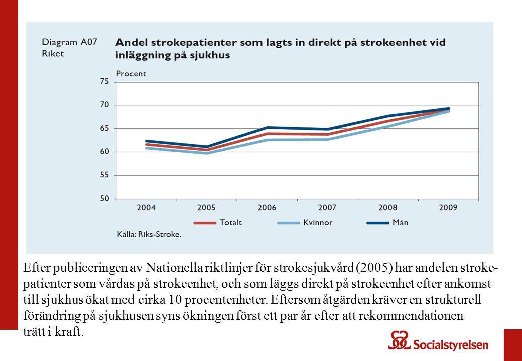 Efter publiceringen av Nationella riktlinjer för strokesjukvård (2005) har andelen stroke-