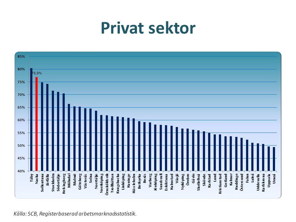 Privat sektor Källa: SCB, Registerbaserad arbetsmarknadsstatistik.