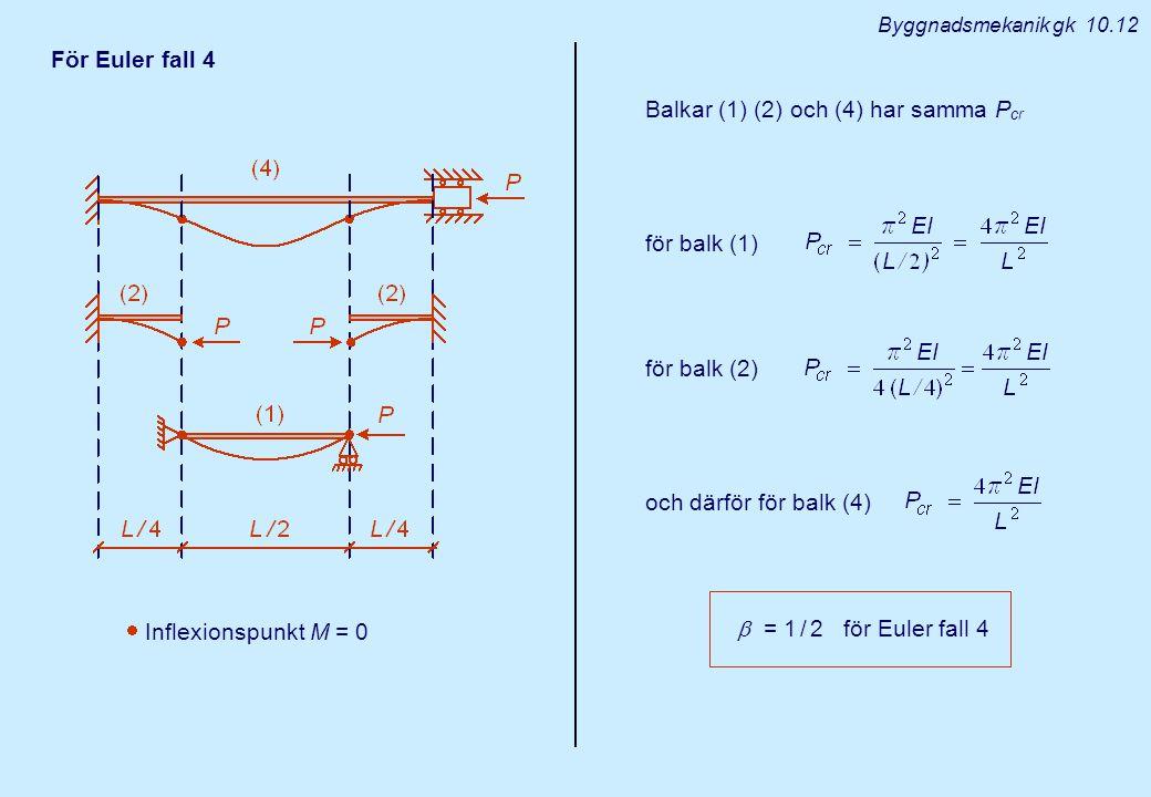  Inflexionspunkt M = 0 För Euler fall 4