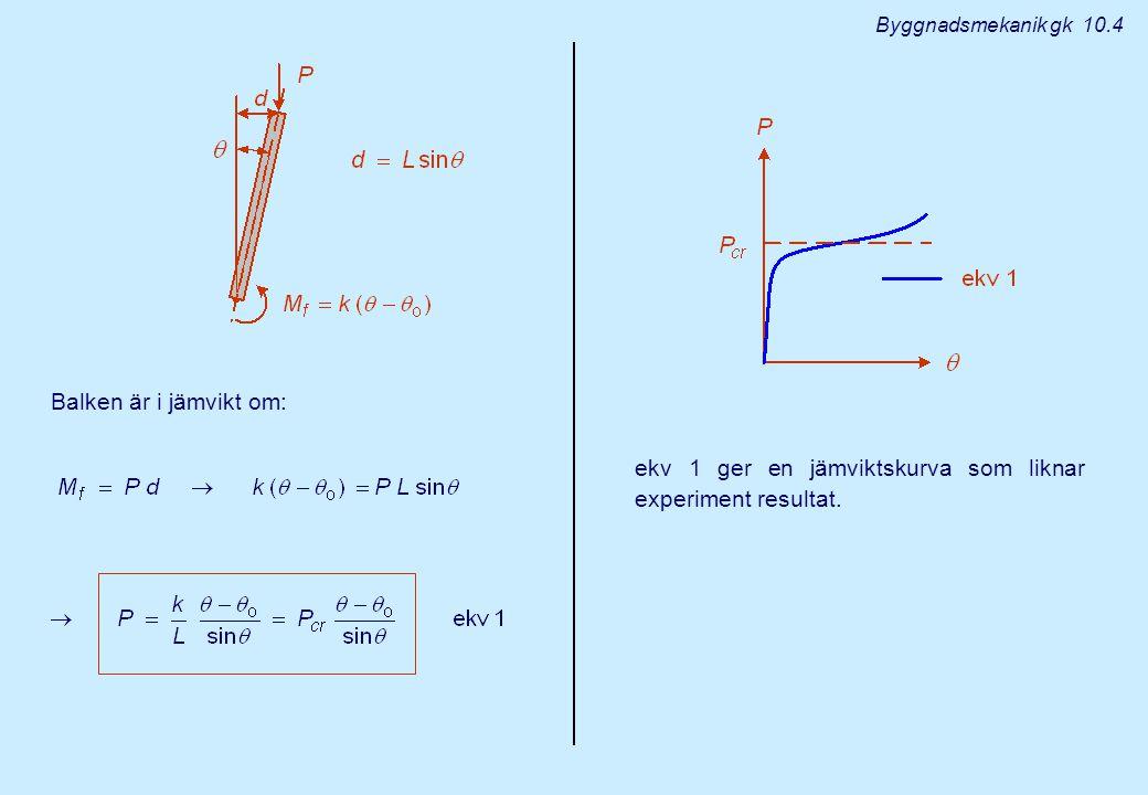 ekv 1 ger en jämviktskurva som liknar experiment resultat.