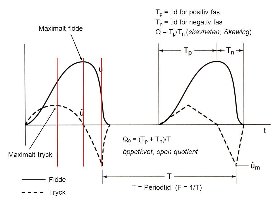 Tp = tid för positiv fas Tn = tid för negativ fas. Q = Tp/Tn (skevheten, Skewing) Maximalt flöde.
