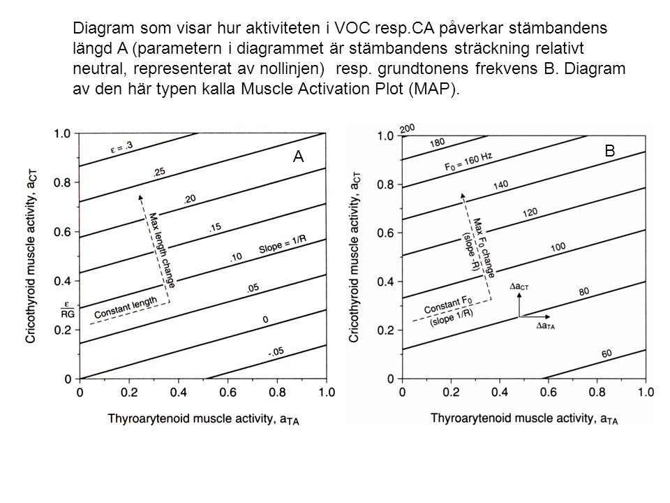 Diagram som visar hur aktiviteten i VOC resp