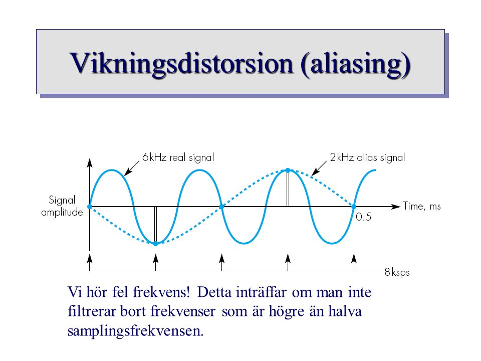 Vikningsdistorsion (aliasing)