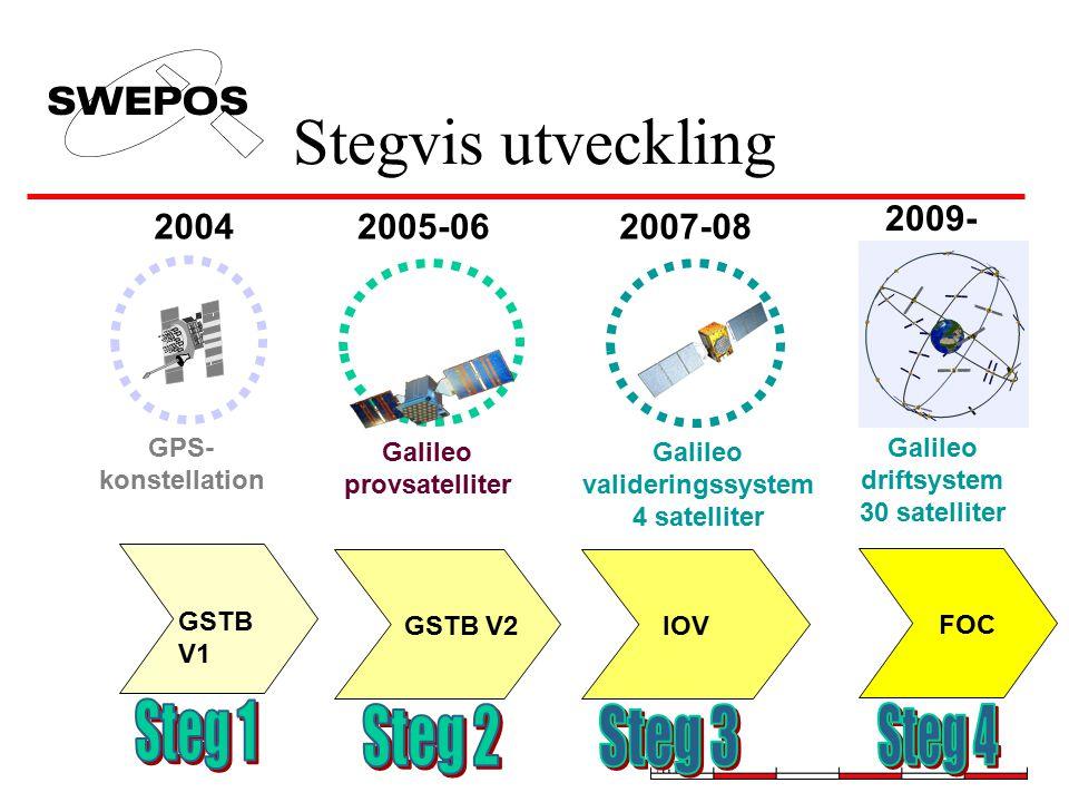 Galileo provsatelliter valideringssystem 4 satelliter