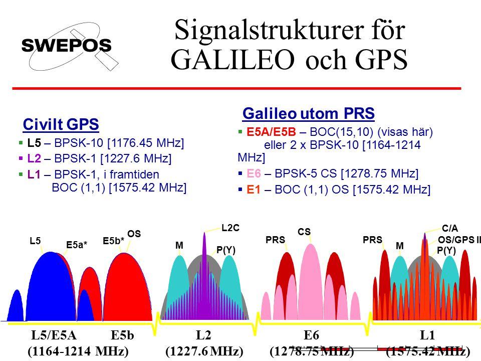 Signalstrukturer för GALILEO och GPS