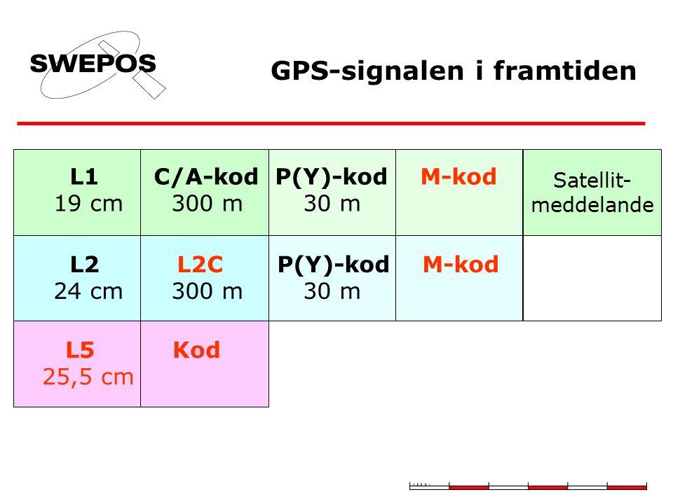 GPS-signalen i framtiden