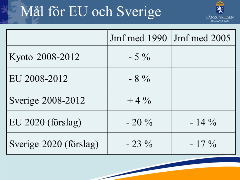 Mål för EU och Sverige Jmf med 1990 Jmf med 2005 Kyoto 2008-2012 - 5 %