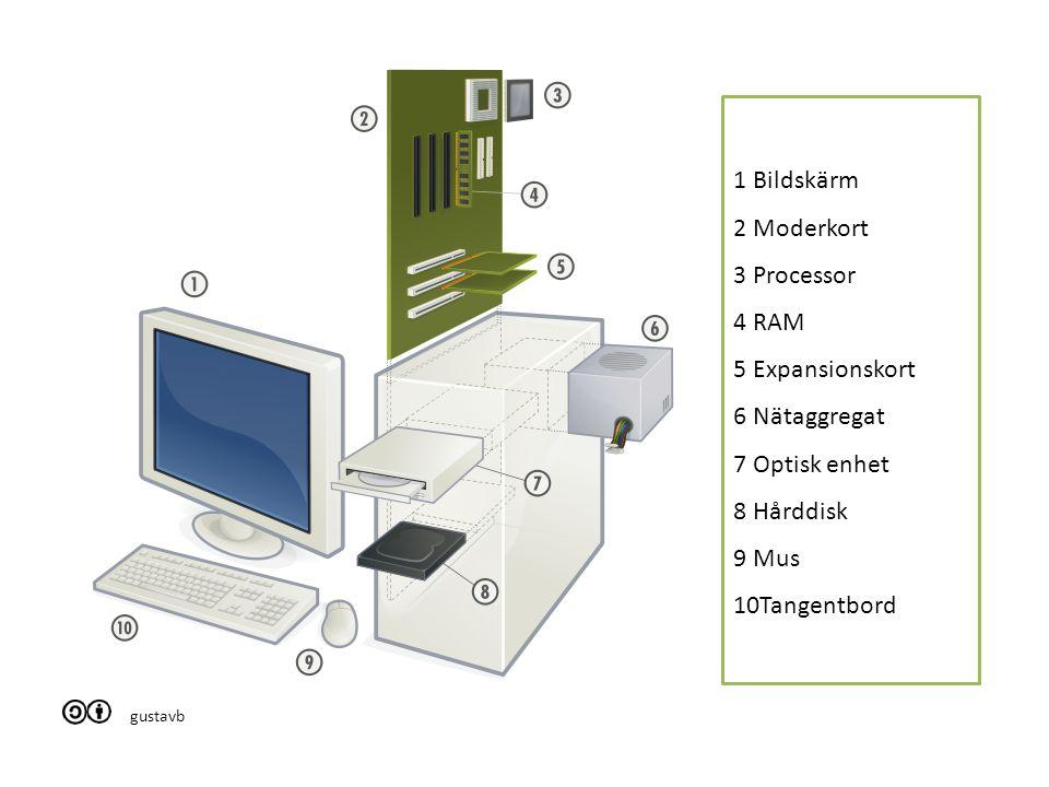 1 Bildskärm 2 Moderkort 3 Processor 4 RAM 5 Expansionskort