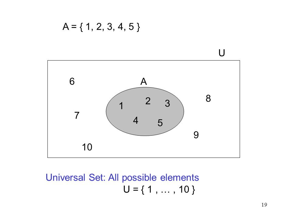 A = { 1, 2, 3, 4, 5 } Universal Set: All possible elements. U = { 1 , … , 10 } 1. 2. 3. 4. 5.