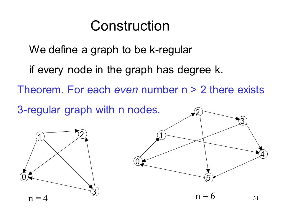 Construction We define a graph to be k-regular