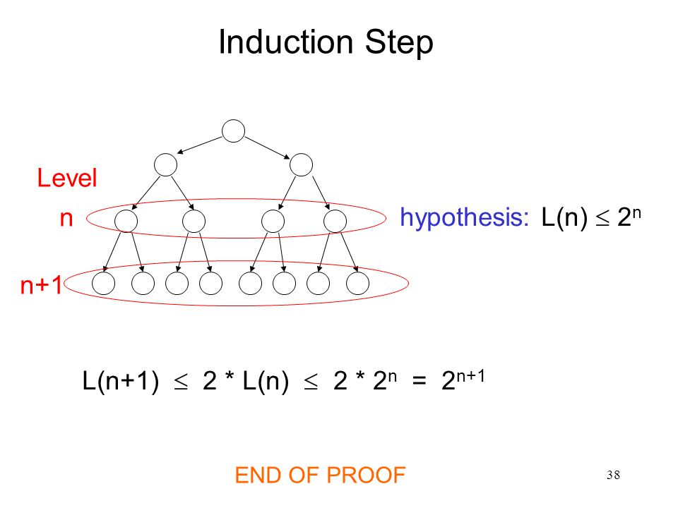 Induction Step Level n hypothesis: L(n)  2n n+1