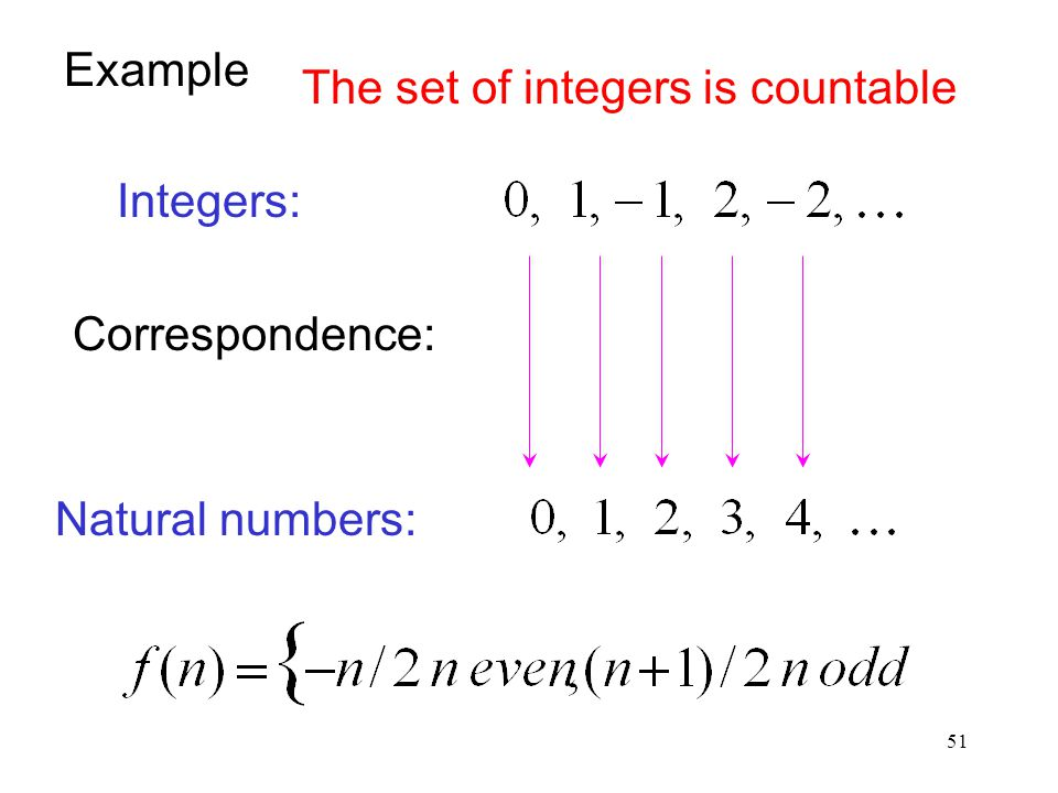 Example The set of integers is countable Integers: Correspondence: Natural numbers: