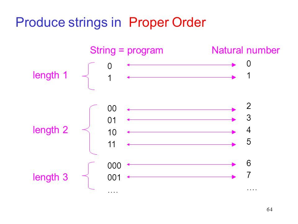 Produce strings in Proper Order