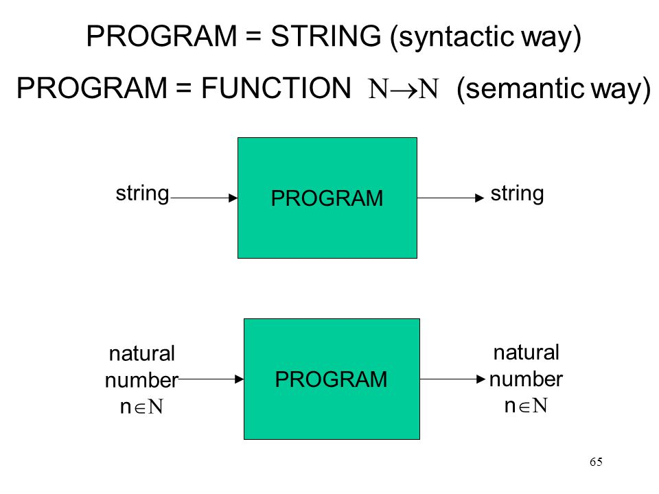PROGRAM = STRING (syntactic way)