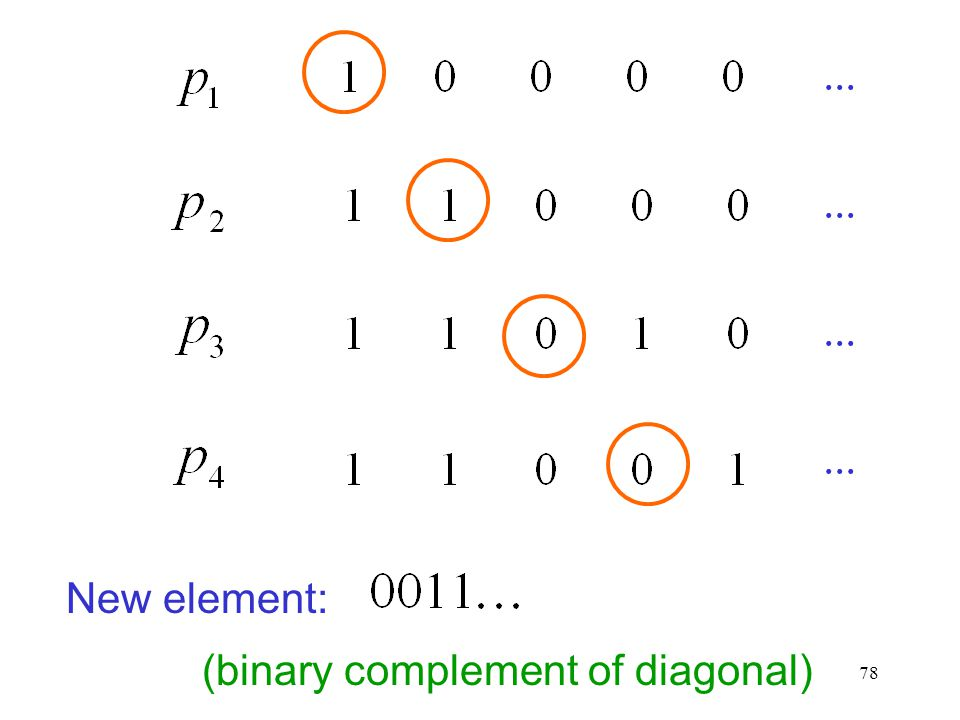 ... ... ... ... New element: (binary complement of diagonal)