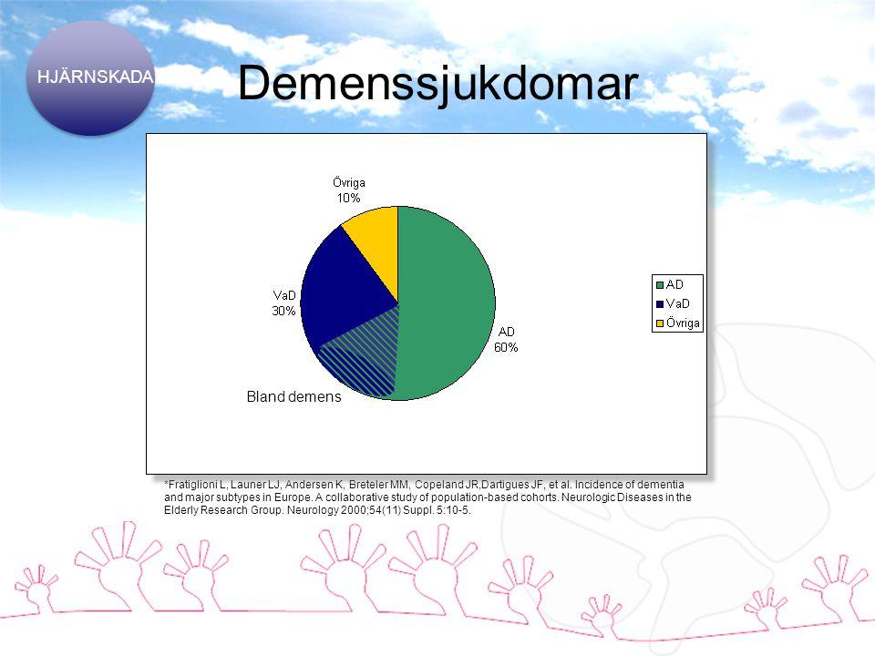 Demenssjukdomar HJÄRNSKADA Bland demens