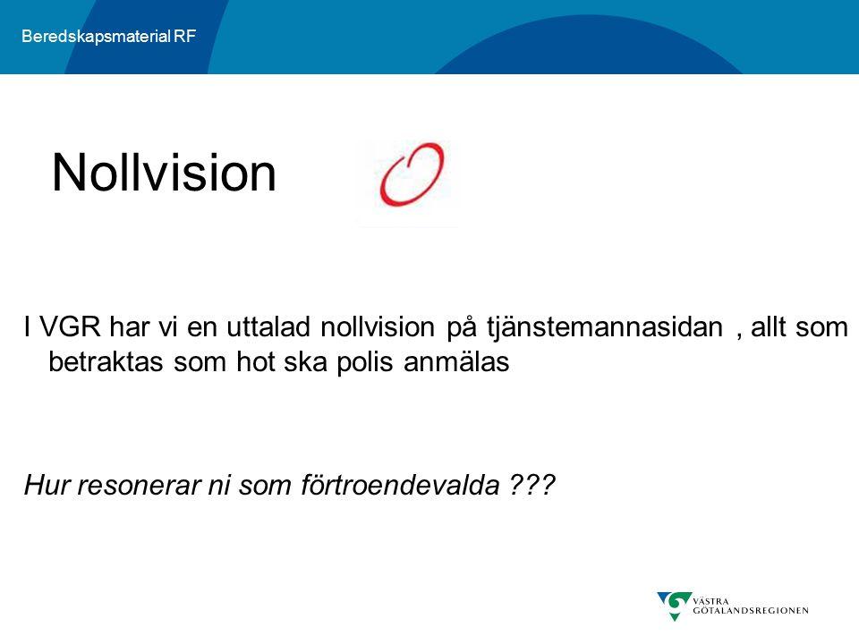 Nollvision