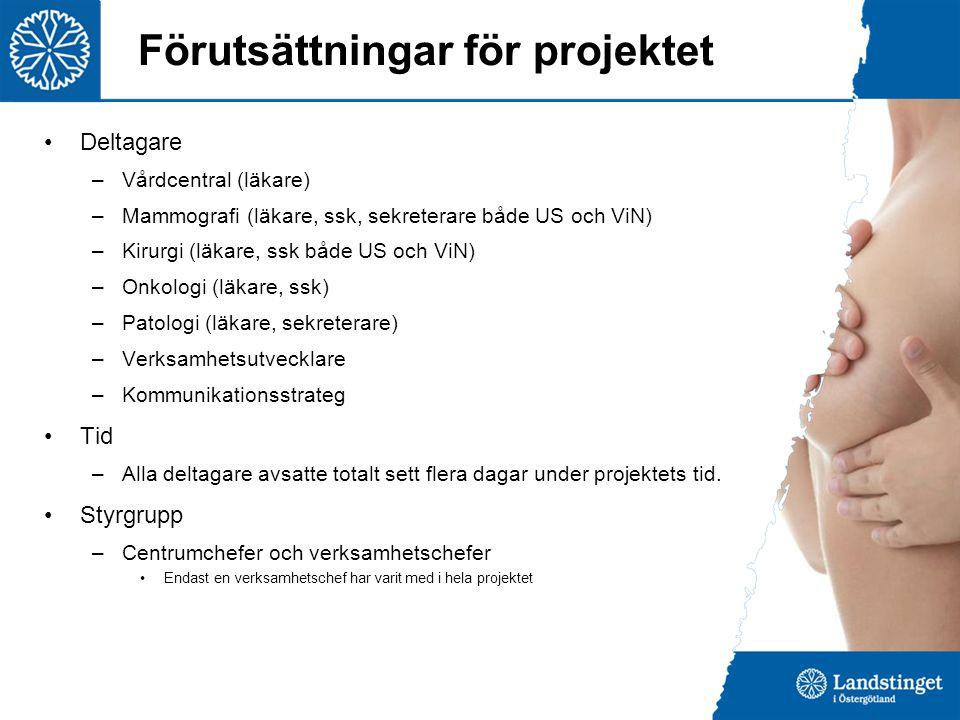 Förutsättningar för projektet