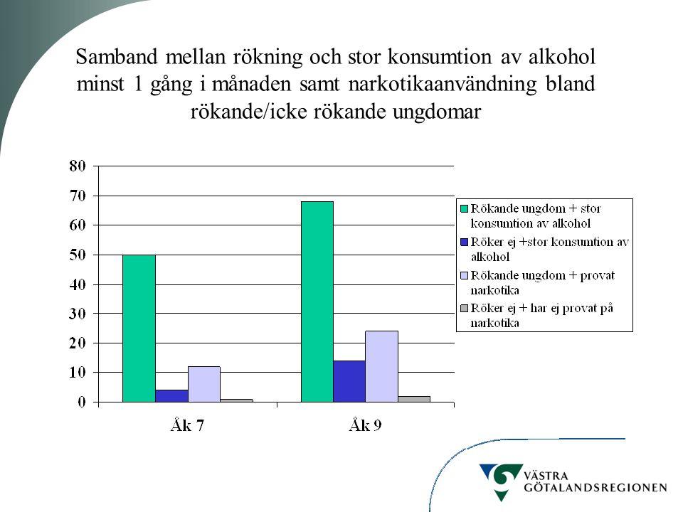 Samband mellan rökning och stor konsumtion av alkohol minst 1 gång i månaden samt narkotikaanvändning bland rökande/icke rökande ungdomar