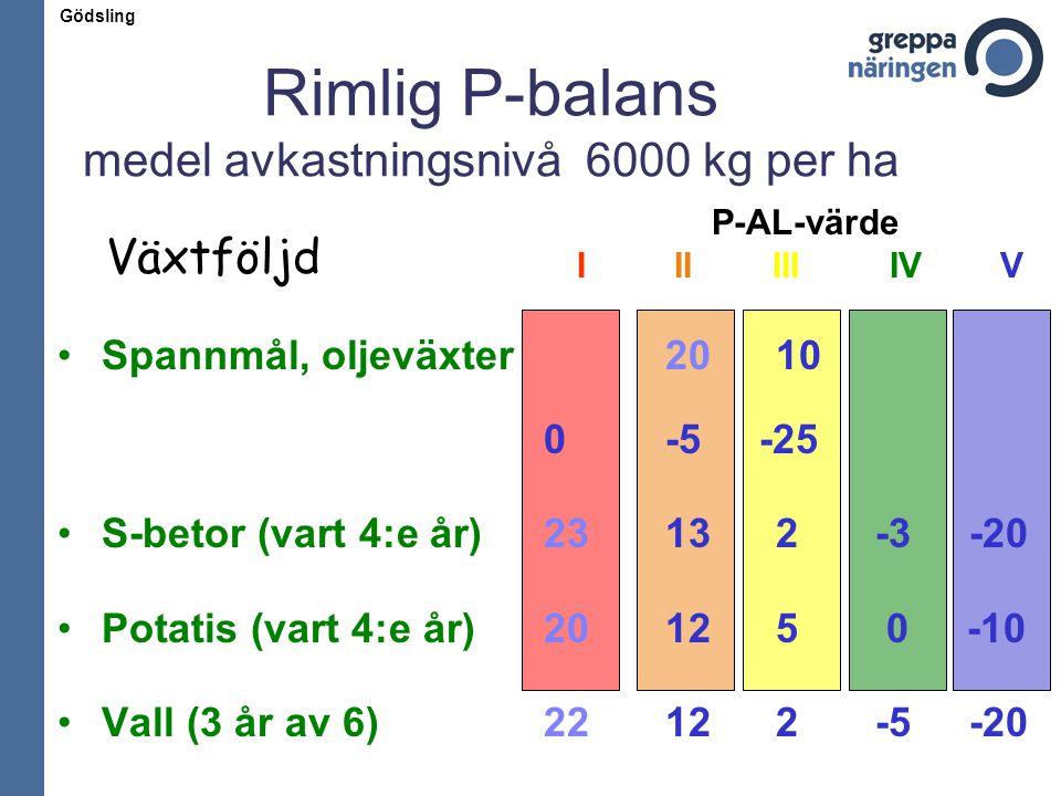 Rimlig P-balans medel avkastningsnivå 6000 kg per ha