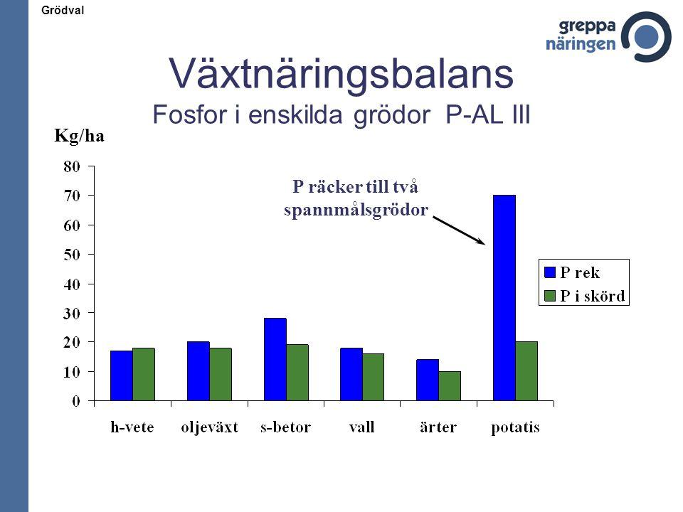 Växtnäringsbalans Fosfor i enskilda grödor P-AL III