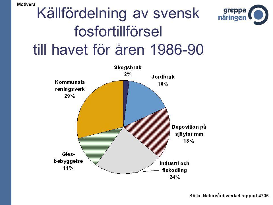 Källfördelning av svensk fosfortillförsel till havet för åren 1986-90