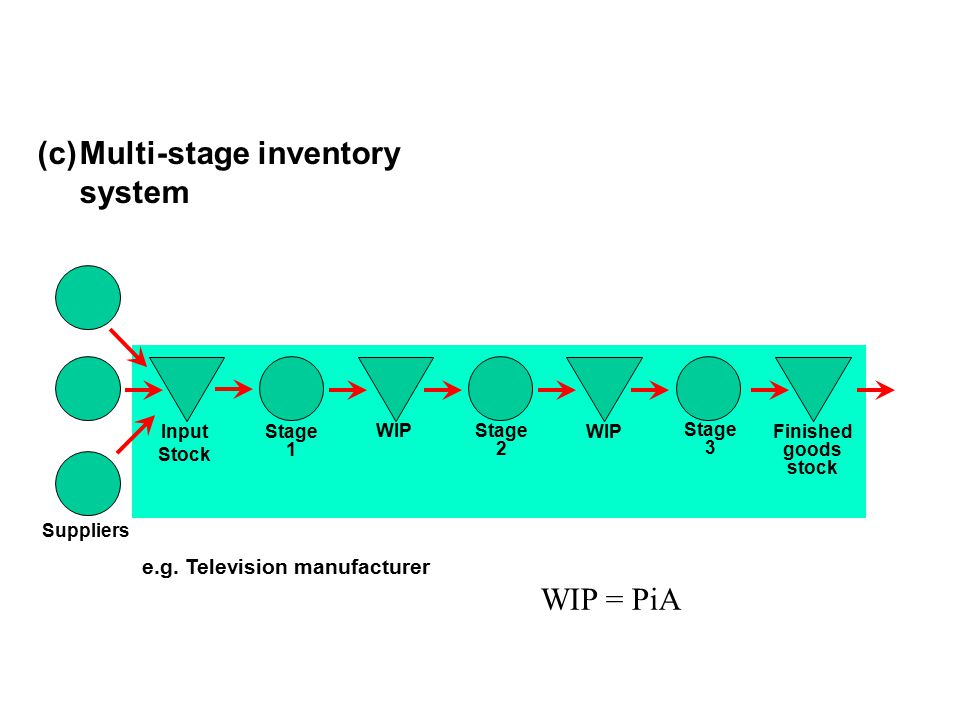Multi-stage inventory system