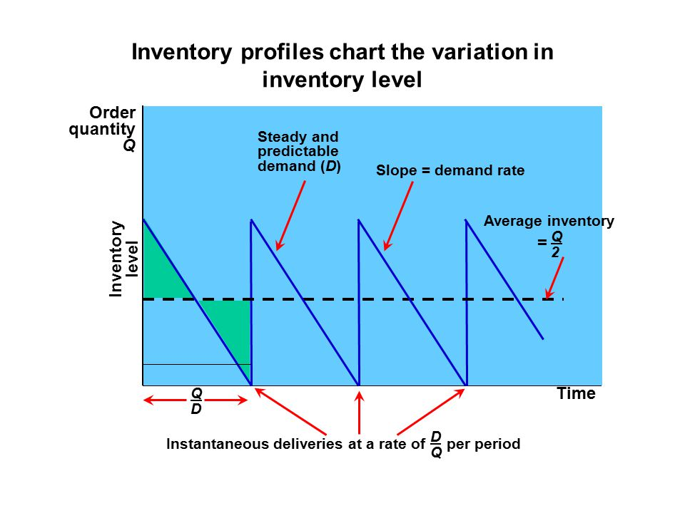 Inventory profiles chart the variation in inventory level