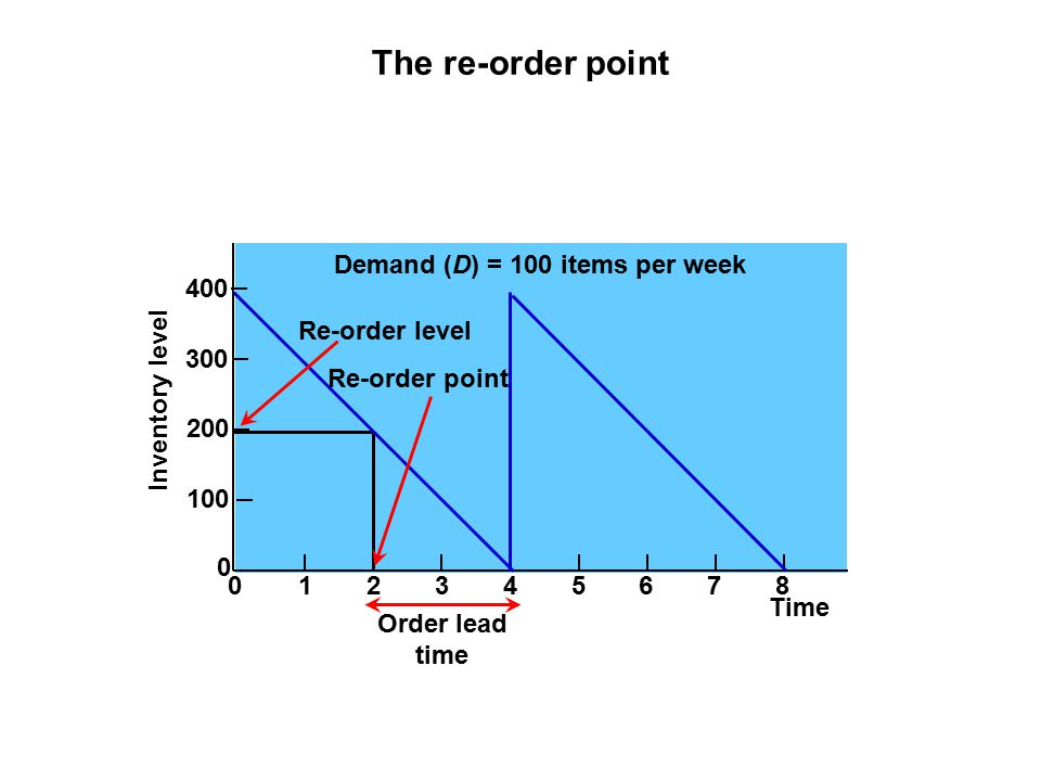 The re-order point Demand (D) = 100 items per week 400 Re-order level