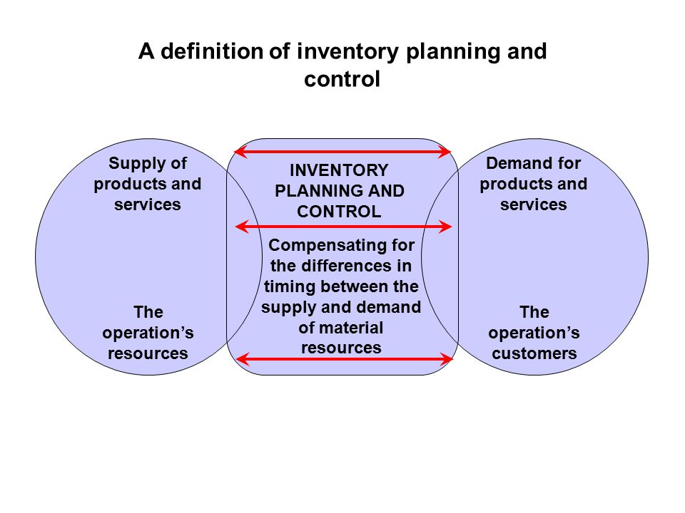A definition of inventory planning and control