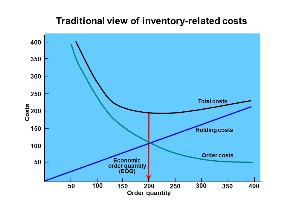 Traditional view of inventory-related costs