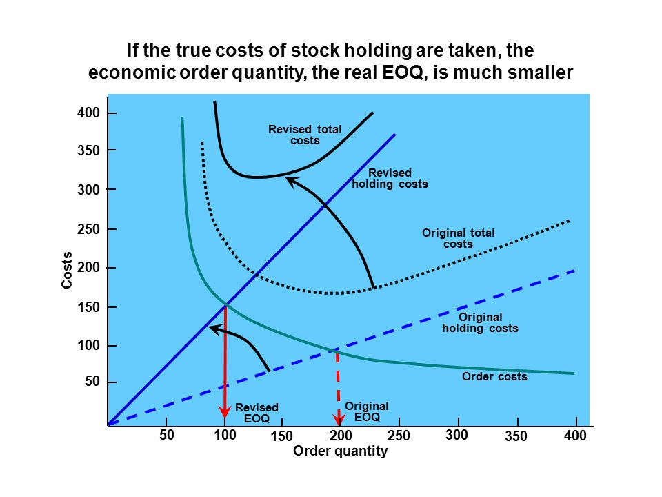 Original holding costs