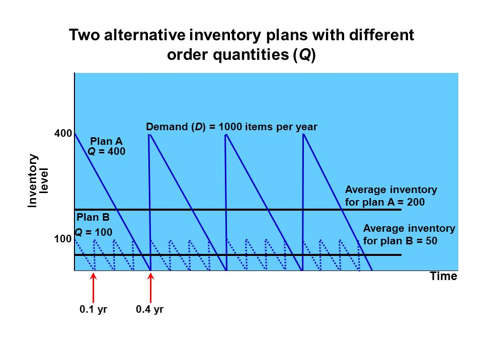 Two alternative inventory plans with different order quantities (Q)