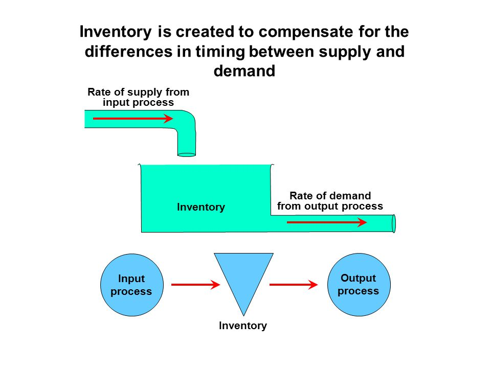 Rate of demand from output process Rate of supply from input process