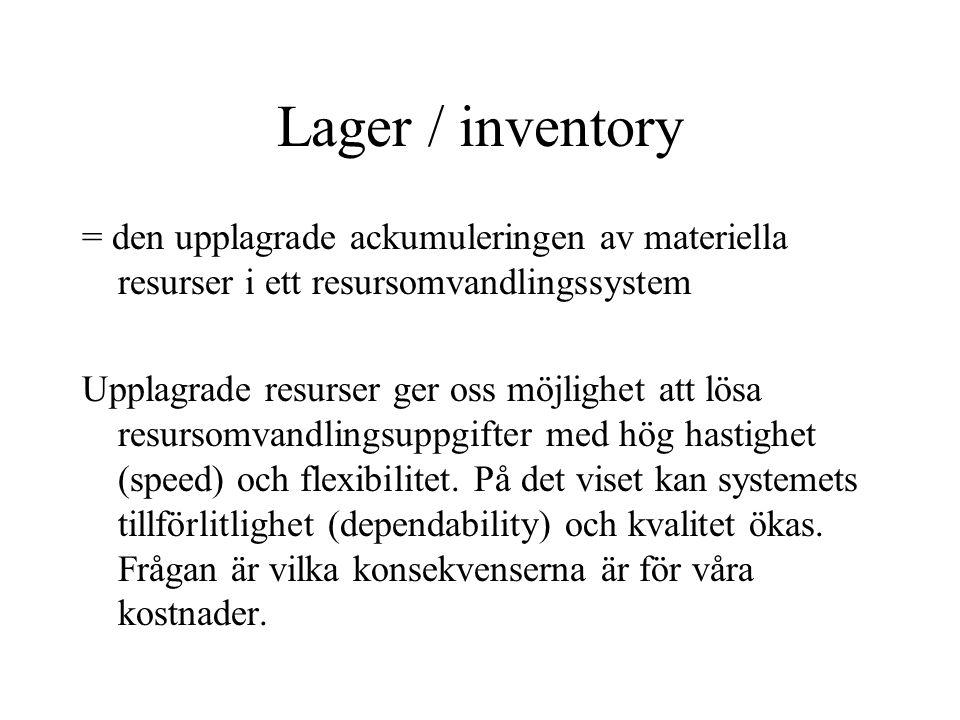Lager / inventory = den upplagrade ackumuleringen av materiella resurser i ett resursomvandlingssystem.