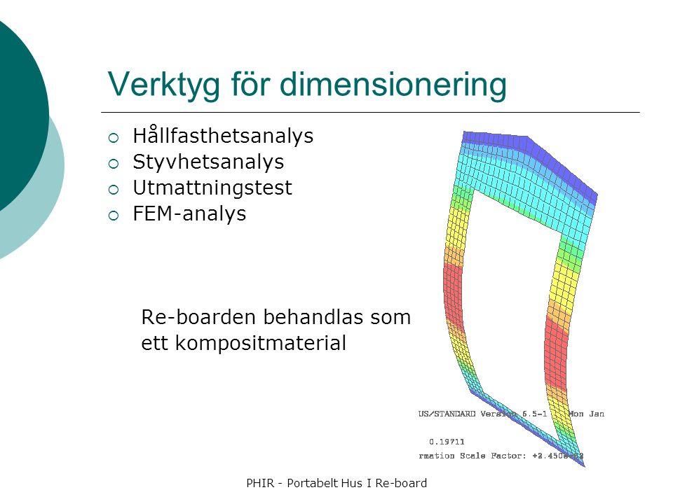 Verktyg för dimensionering