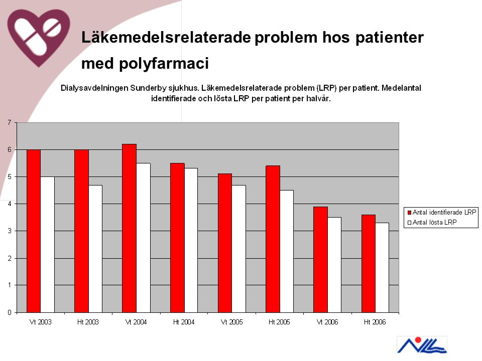 Läkemedelsrelaterade problem hos patienter med polyfarmaci