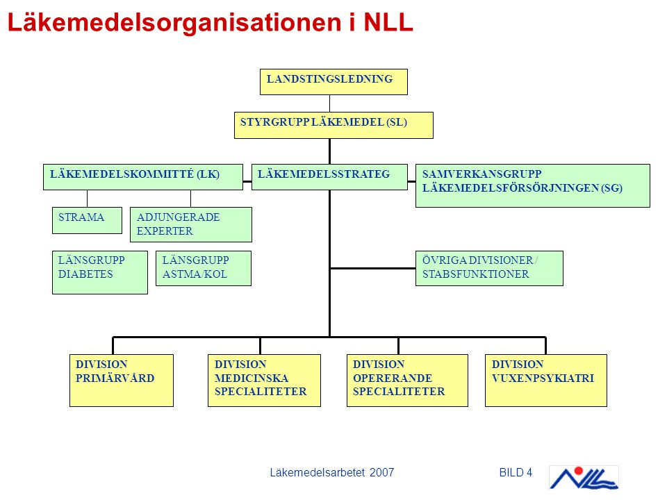 Läkemedelsorganisationen i NLL