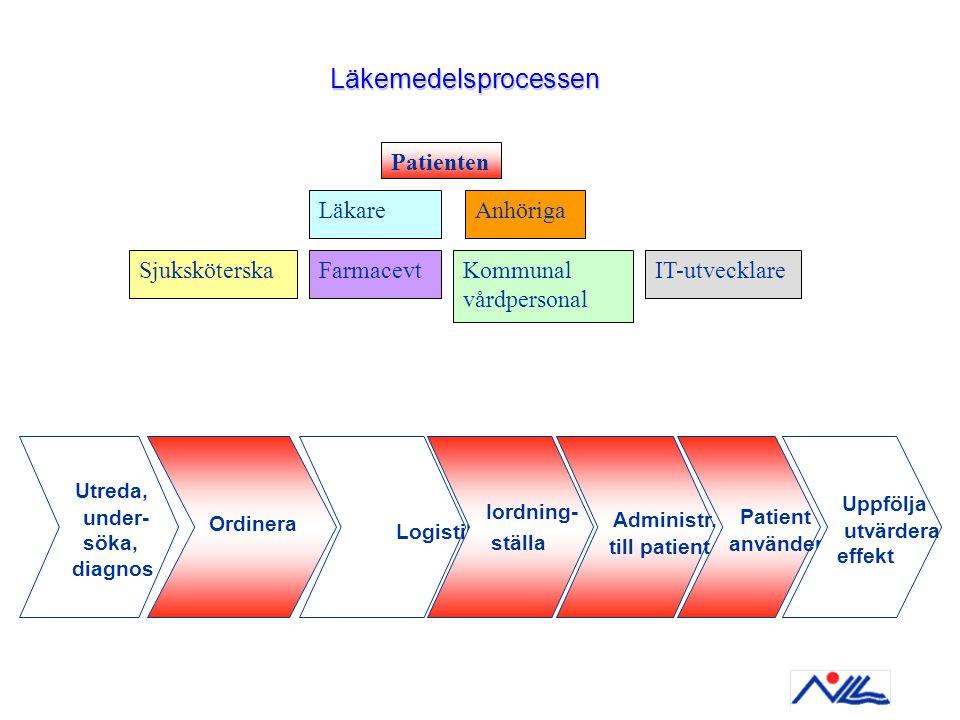 Läkemedelsprocessen Utreda, Uppfölja Administr. Patient Patienten