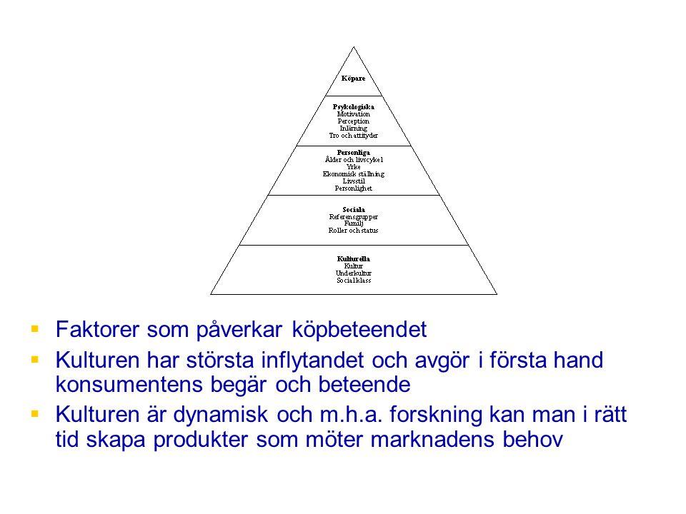 Faktorer som påverkar köpbeteendet
