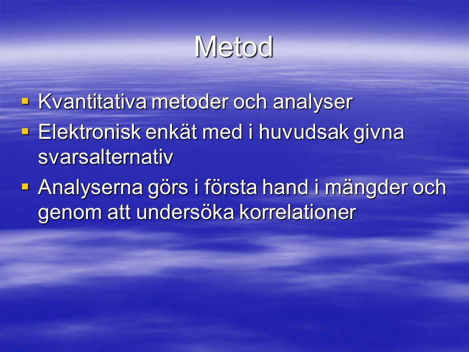 Metod Kvantitativa metoder och analyser