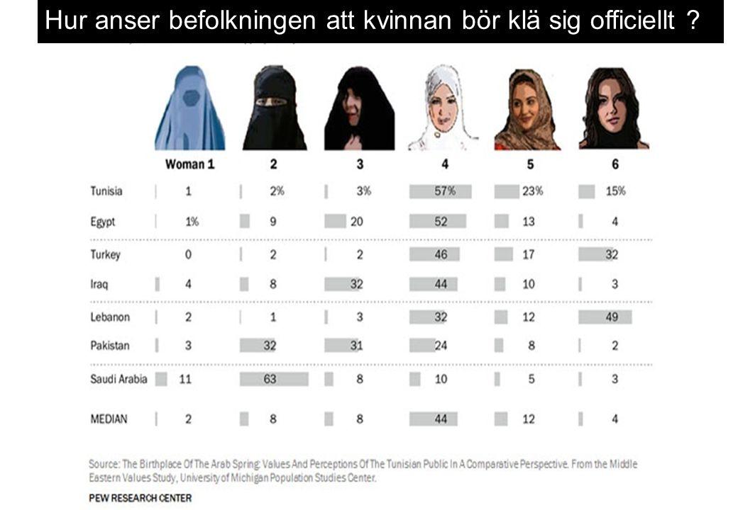 Hur anser befolkningen att kvinnan bör klä sig officiellt