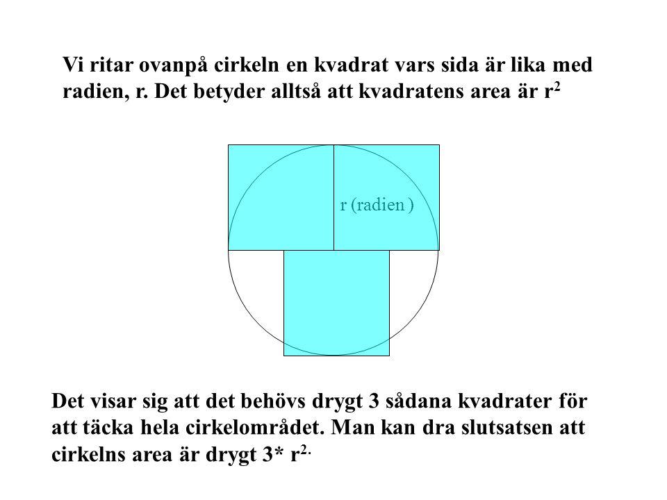 Vi ritar ovanpå cirkeln en kvadrat vars sida är lika med radien, r