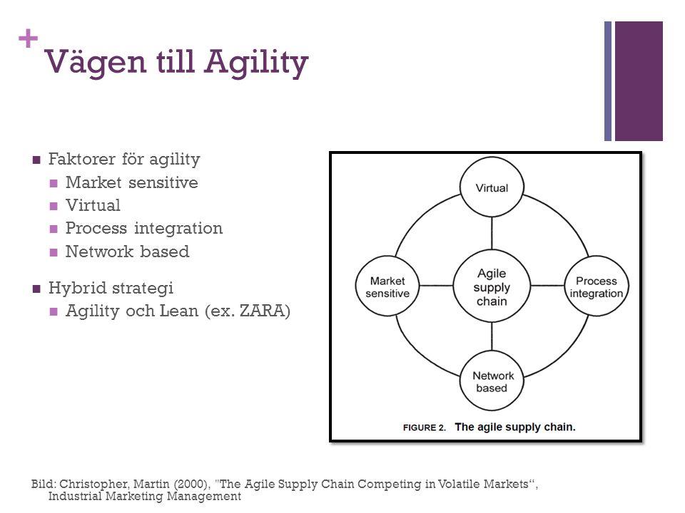 Vägen till Agility Faktorer för agility Market sensitive Virtual